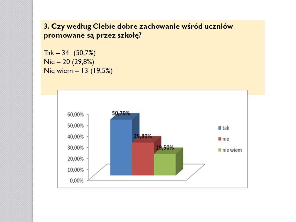 3. Czy według Ciebie dobre zachowanie wśród uczniów promowane są przez szkołę? Tak – 34 (50,7%) Nie – 20 (29,8%) Nie wiem – 13 (19,5%)