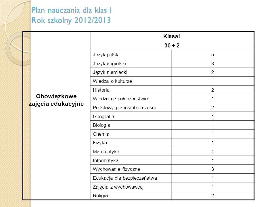 Przedmioty zawodowe – teoretyczne Technikum Zawodowe L.p.