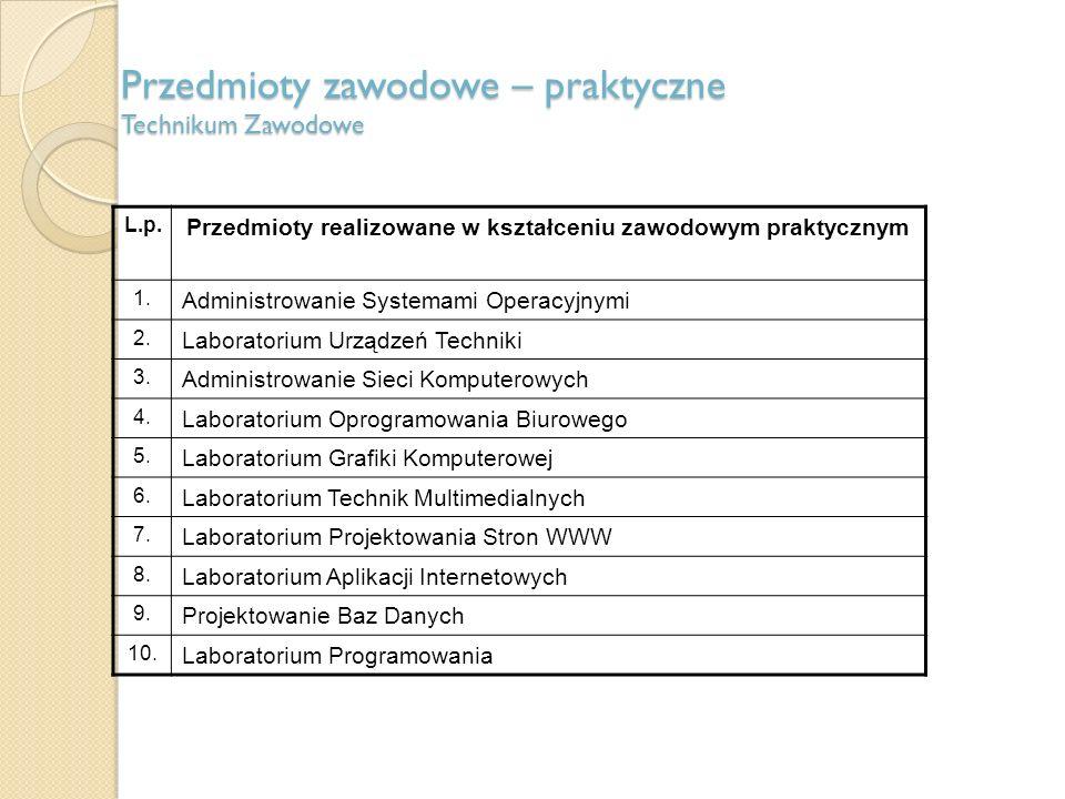 Przedmioty zawodowe – praktyczne Technikum Zawodowe L.p.