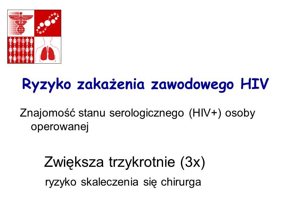 Ryzyko zakażenia zawodowego HIV Znajomość stanu serologicznego (HIV+) osoby operowanej Zwiększa trzykrotnie (3x) ryzyko skaleczenia się chirurga