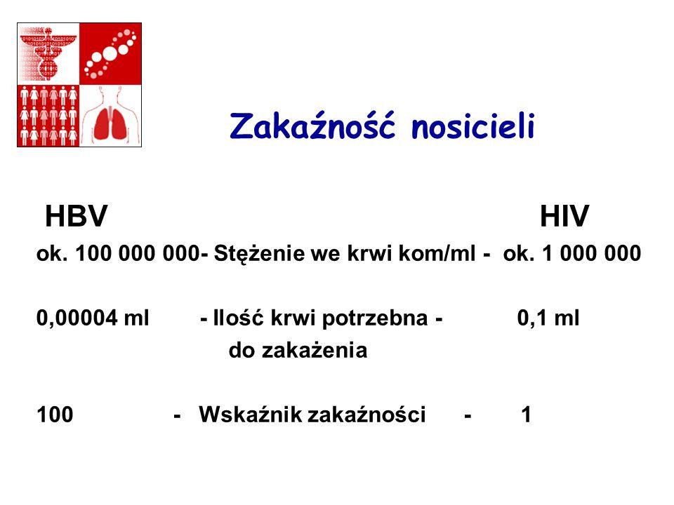 Zakaźność nosicieli HBV HIV ok.100 000 000- Stężenie we krwi kom/ml - ok.