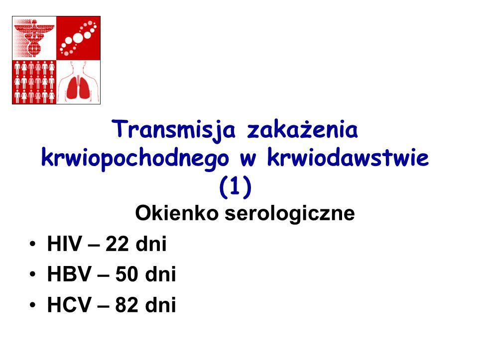 Okienko serologiczne HIV – 22 dni HBV – 50 dni HCV – 82 dni Transmisja zakażenia krwiopochodnego w krwiodawstwie (1)