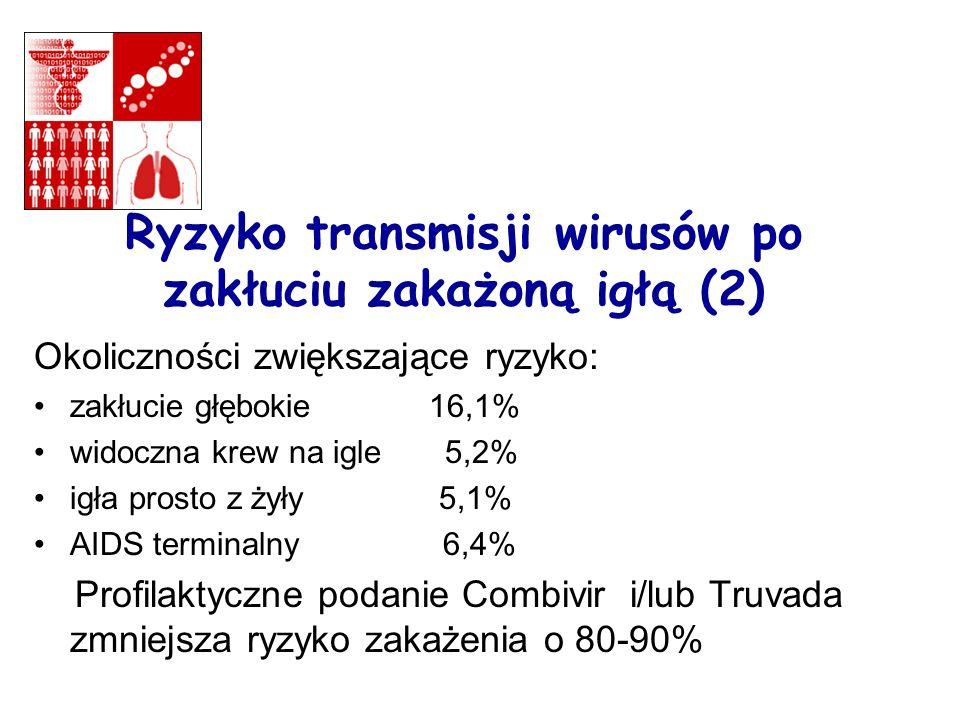 Ryzyko transmisji wirusów po zakłuciu zakażoną igłą (2) Okoliczności zwiększające ryzyko: zakłucie głębokie 16,1% widoczna krew na igle 5,2% igła prosto z żyły 5,1% AIDS terminalny 6,4% Profilaktyczne podanie Combivir i/lub Truvada zmniejsza ryzyko zakażenia o 80-90%