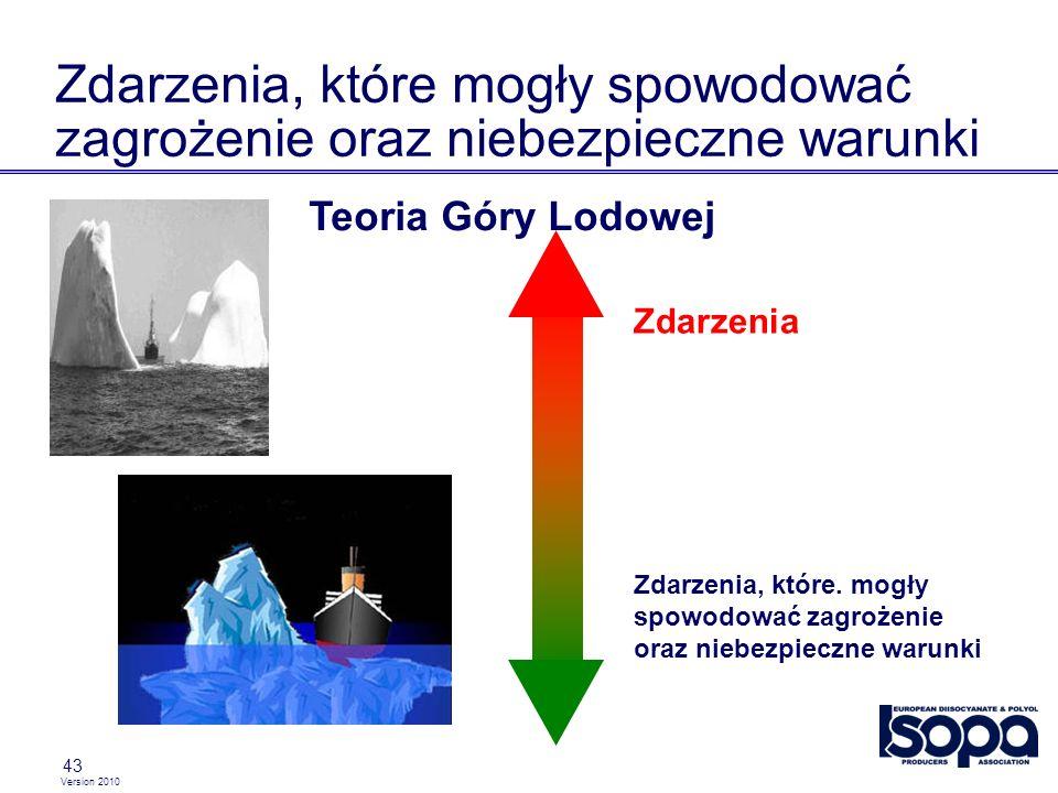 Version 2010 43 Zdarzenia, które mogły spowodować zagrożenie oraz niebezpieczne warunki Teoria Góry Lodowej Zdarzenia, które. mogły spowodować zagroże