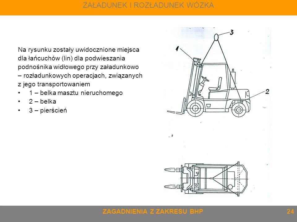 Na rysunku zostały uwidocznione miejsca dla łańcuchów (lin) dla podwieszania podnośnika widłowego przy załadunkowo – rozładunkowych operacjach, związa
