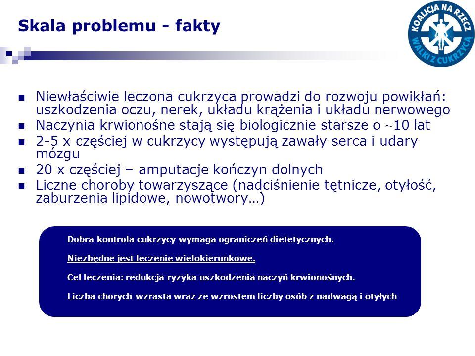 Skala problemu - fakty Niewłaściwie leczona cukrzyca prowadzi do rozwoju powikłań: uszkodzenia oczu, nerek, układu krążenia i układu nerwowego Naczyni