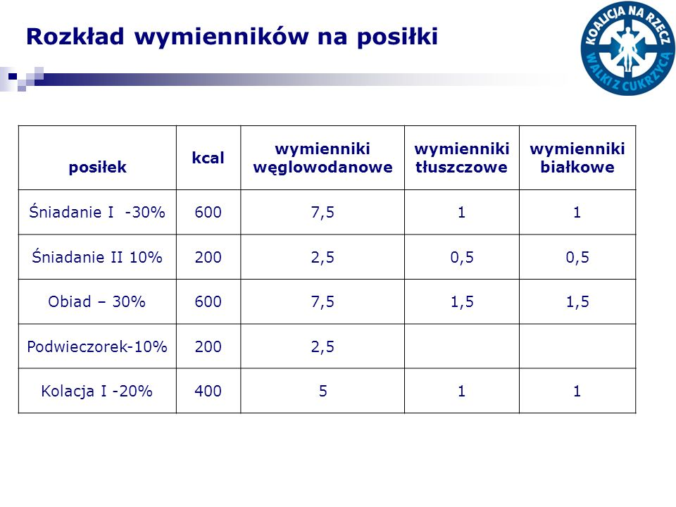 Rozkład wymienników na posiłki posiłek kcal wymienniki węglowodanowe wymienniki tłuszczowe wymienniki białkowe Śniadanie I -30%6007,511 Śniadanie II 10%2002,50,5 Obiad – 30%6007,51,5 Podwieczorek-10%2002,5 Kolacja I -20%400511