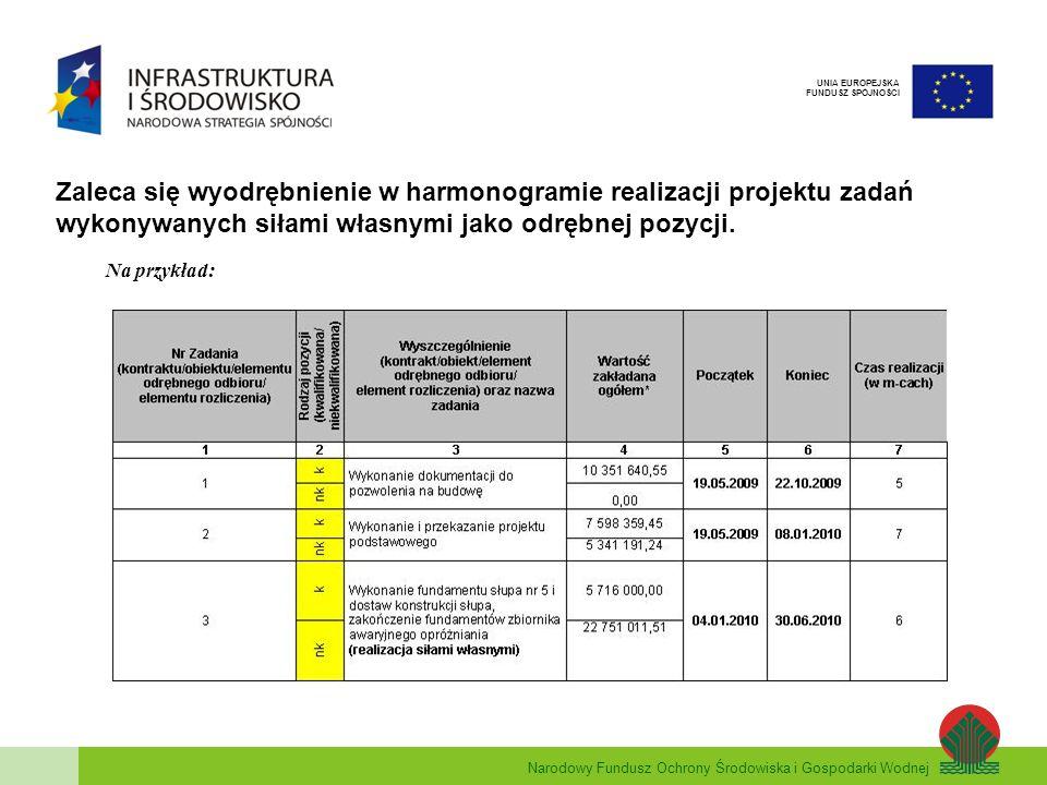 Narodowy Fundusz Ochrony Środowiska i Gospodarki Wodnej UNIA EUROPEJSKA FUNDUSZ SPÓJNOŚCI Zaleca się wyodrębnienie w harmonogramie realizacji projektu
