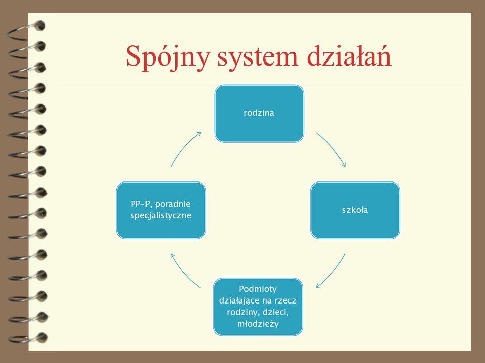 Spójny system działań