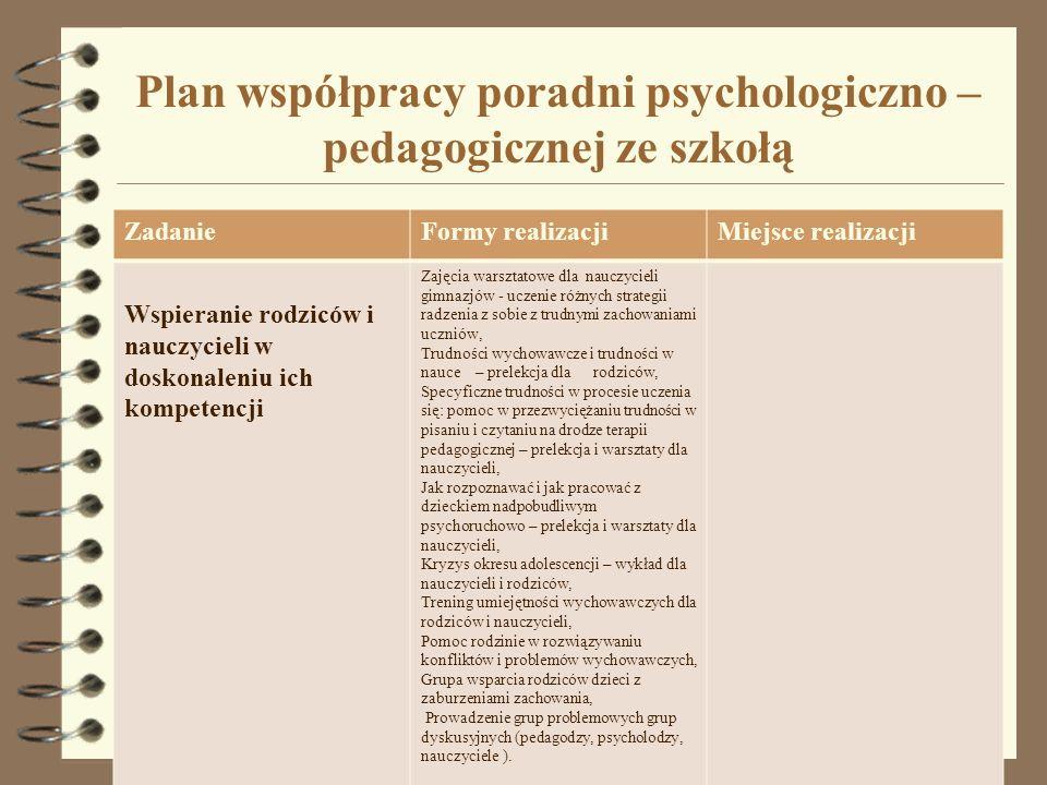 Plan współpracy poradni psychologiczno – pedagogicznej ze szkołą ZadanieFormy realizacjiMiejsce realizacji Wspieranie rodziców i nauczycieli w doskona
