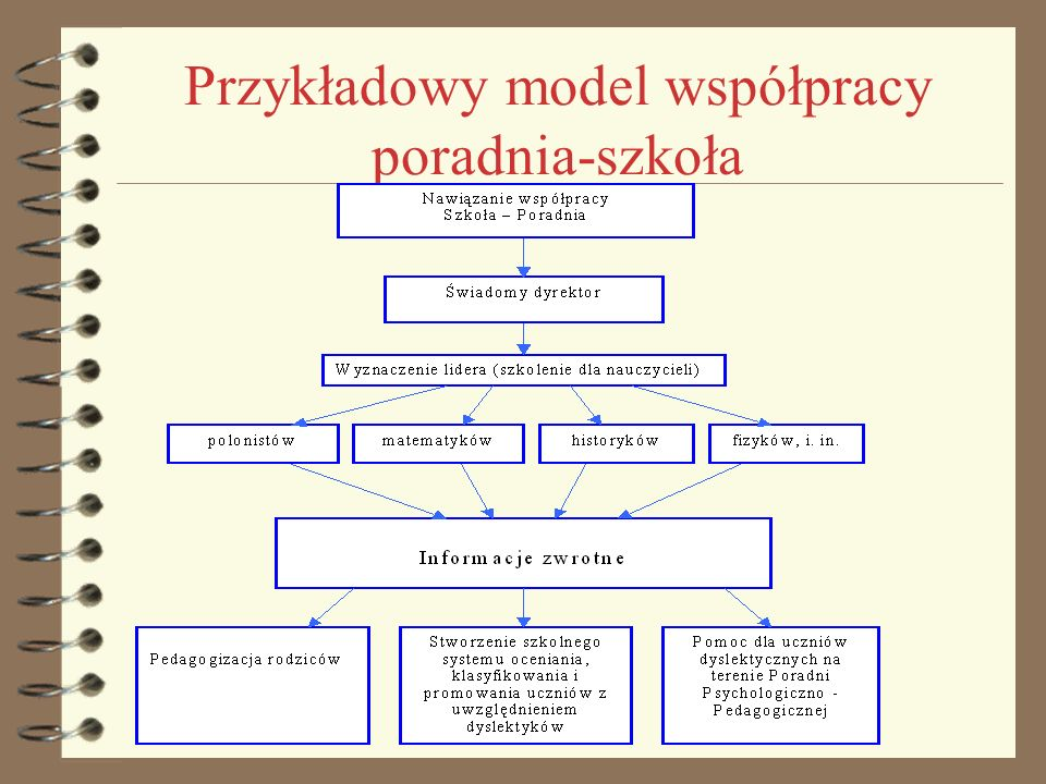 Przykładowy model współpracy poradnia-szkoła