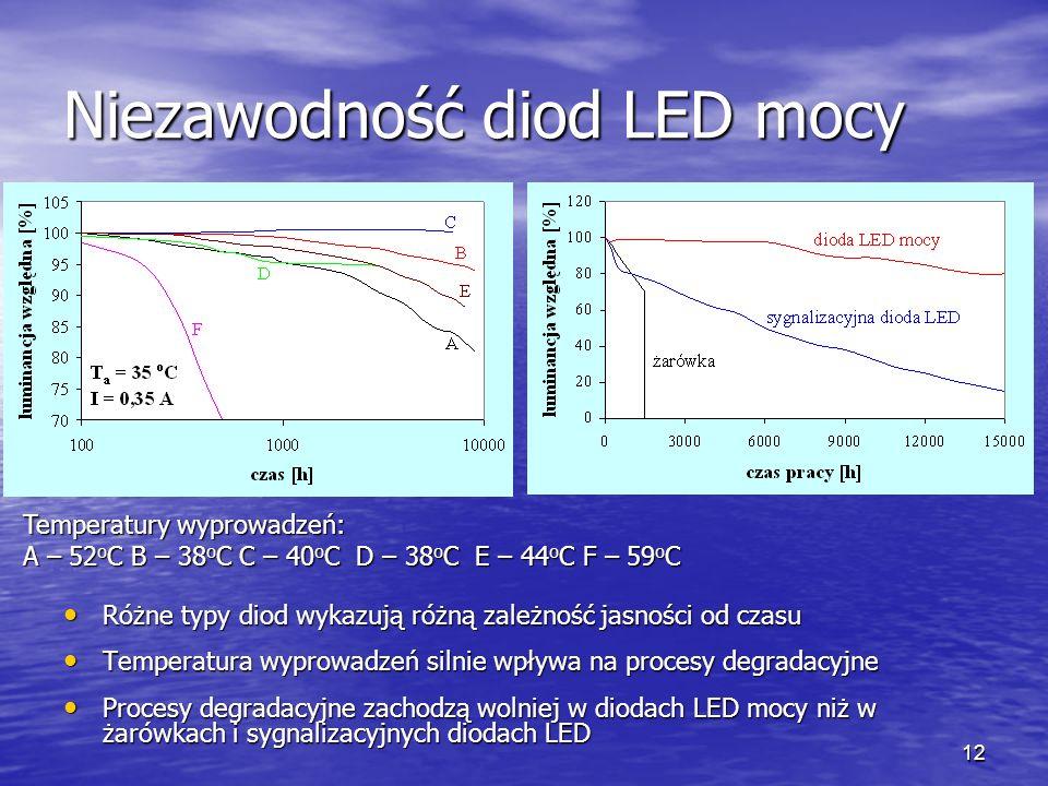 12 Niezawodność diod LED mocy Różne typy diod wykazują różną zależność jasności od czasu Różne typy diod wykazują różną zależność jasności od czasu Te