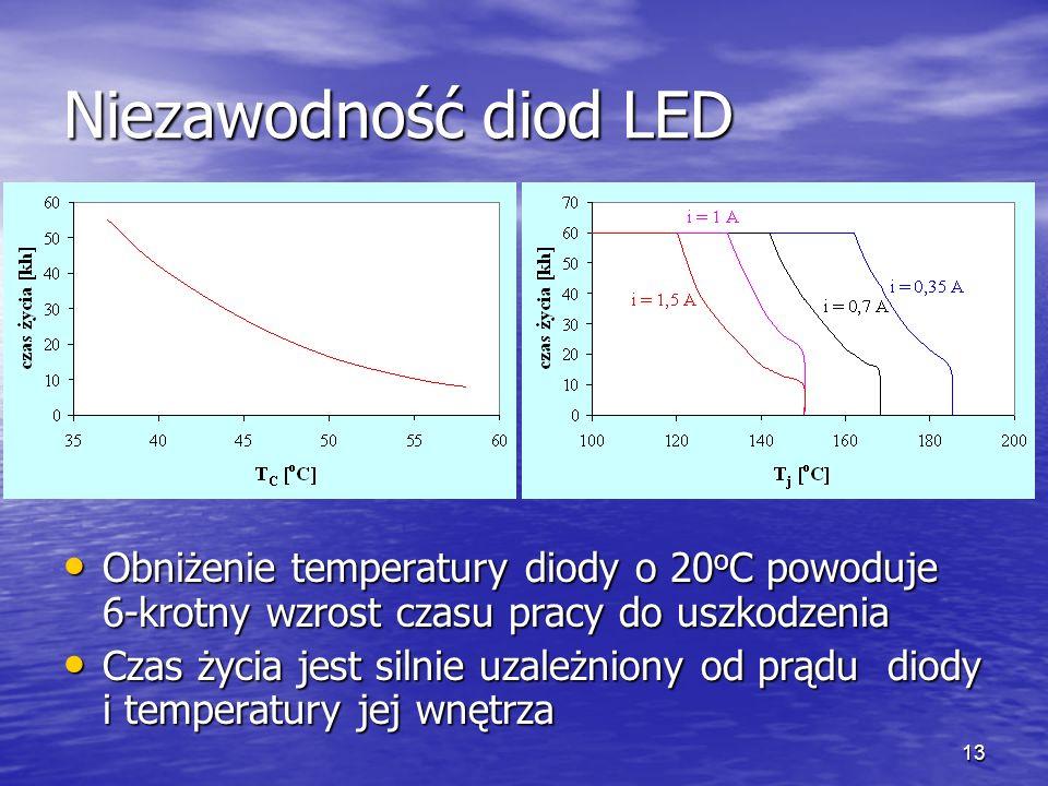 13 Niezawodność diod LED Obniżenie temperatury diody o 20 o C powoduje 6-krotny wzrost czasu pracy do uszkodzenia Obniżenie temperatury diody o 20 o C