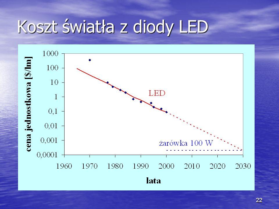 22 Koszt światła z diody LED