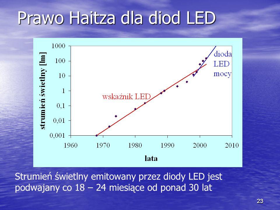 23 Strumień świetlny emitowany przez diody LED jest podwajany co 18 – 24 miesiące od ponad 30 lat Prawo Haitza dla diod LED
