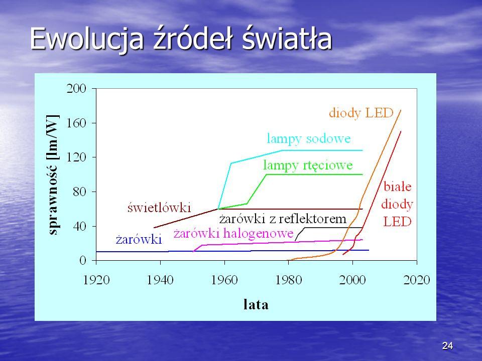 24 Ewolucja źródeł światła