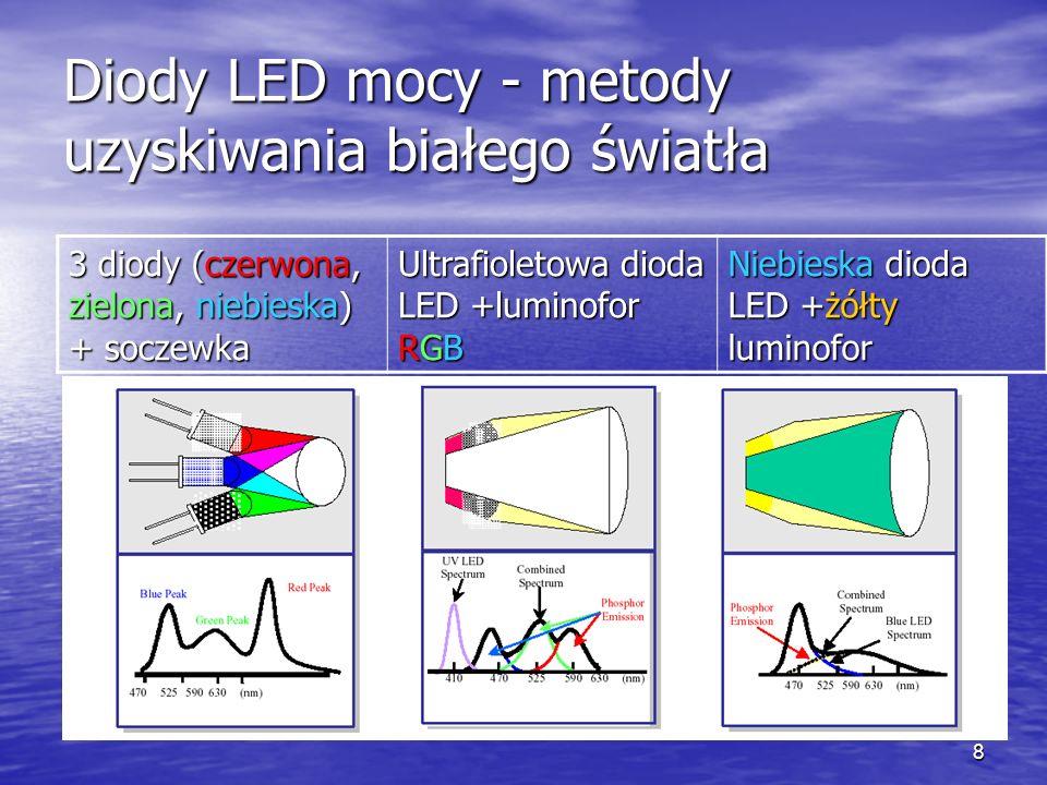 9 Półprzewodnikowe źródła światła - zalety Widmo emitowanego światła zbliżone do słonecznego, Widmo emitowanego światła zbliżone do słonecznego, Możliwość łatwego doboru temperatury emitowanego światła, Możliwość łatwego doboru temperatury emitowanego światła, Niskie (bezpieczne) napięcie zasilania, Niskie (bezpieczne) napięcie zasilania, Wysoka odporność na udary mechaniczne, Wysoka odporność na udary mechaniczne, Wysoka sprawność energetyczna (35 – 50%), Wysoka sprawność energetyczna (35 – 50%), Długi czas pracy bezawaryjnej (do 50 000 h) Długi czas pracy bezawaryjnej (do 50 000 h) Niewielkie wymiary, Niewielkie wymiary, Łatwość regulacji jasności lub koloru (tylko w diodach RGB) Łatwość regulacji jasności lub koloru (tylko w diodach RGB)
