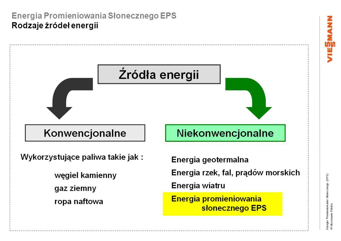 Energia Promieniowania Słonecznego (EPS) © Viessmann Polska Energia Promieniowania Słonecznego EPS Dostępność paliw kopalnych