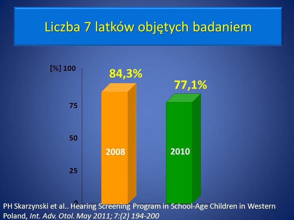 Liczba 7 latków objętych badaniem 77,1% 84,3% 0 25 50 75 [%] 100 2010 2008 PH Skarzynski et al..