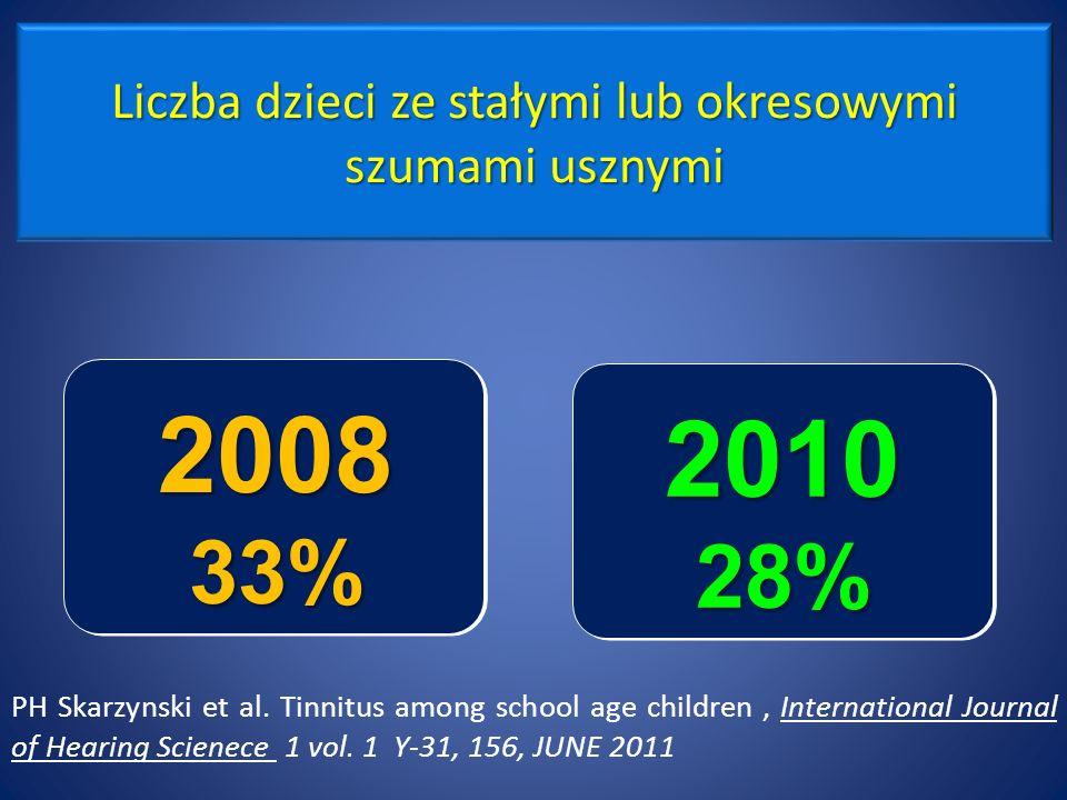 Liczba dzieci ze stałymi lub okresowymi szumami usznymi 2008 33% 2010 28% PH Skarzynski et al.