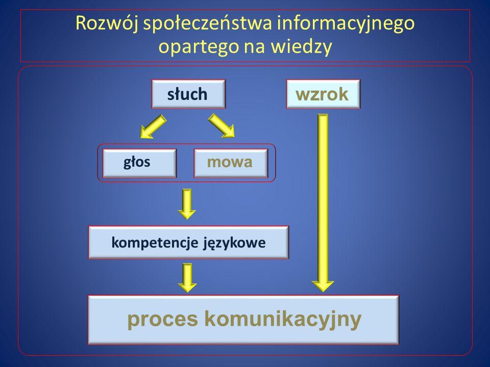 Rozwój społeczeństwa informacyjnego opartego na wiedzy głos mowa słuch kompetencje językowe proces komunikacyjny wzrok