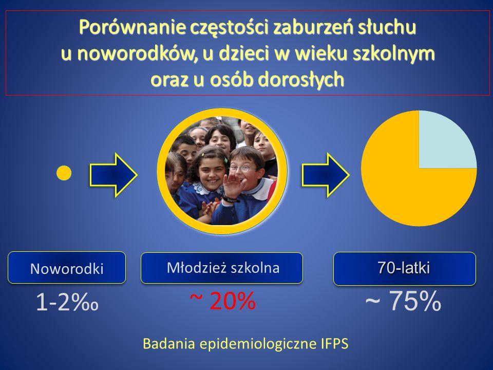Młodzież szkolna ~ 20% Noworodki 1-2 70-latki ~ 75% Porównanie częstości zaburzeń słuchu u noworodków, u dzieci w wieku szkolnym oraz u osób dorosłych Badania epidemiologiczne IFPS