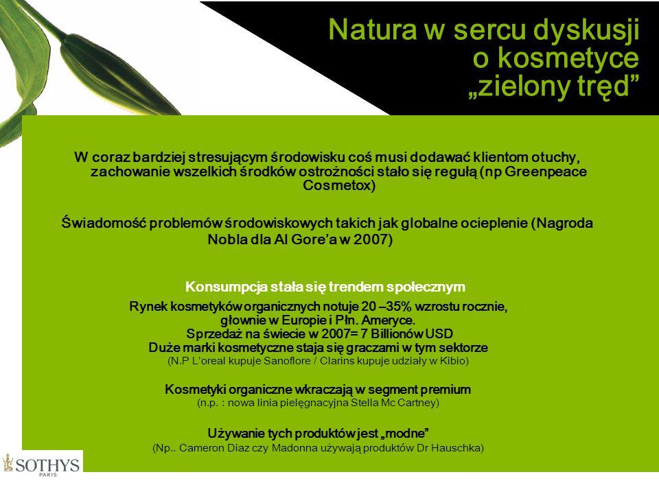 SOTHYS Strategia Stworzenie Nazwy Beauty Garden ® by Sothys Nazwa stworzona dla nowej linii (marki) Innowacyjna MARKA na « zielonym » rynku godna zaufania MARKA oparta na podstawowych wartościach Sothys