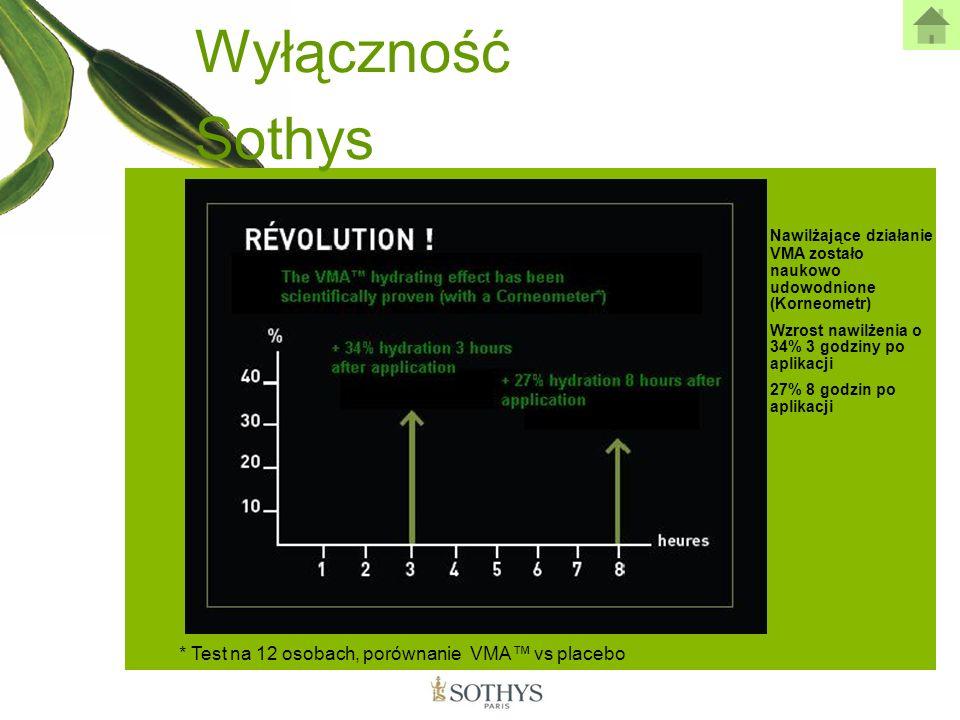 Wyłączność Sothys * Test na 12 osobach, porównanie VMA vs placebo Nawilżające działanie VMA zostało naukowo udowodnione (Korneometr) Wzrost nawilżenia