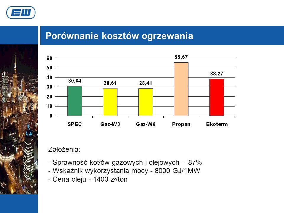 Porównanie kosztów ogrzewania Założenia: - Sprawność kotłów gazowych i olejowych - 87% - Wskaźnik wykorzystania mocy - 8000 GJ/1MW - Cena oleju - 1400