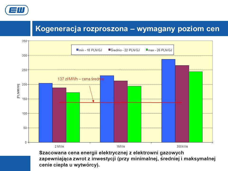 Kogeneracja rozproszona – wymagany poziom cen 137 zł/MWh – cena średnia 0 50 100 150 200 250 300 350 2 MWe1MWe300 kWe [PLN/MWh] min - 18 PLN/GJŚrednio