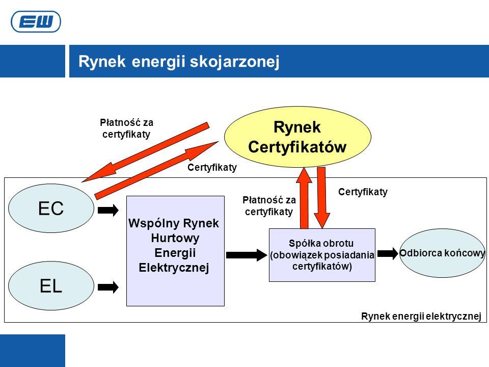 Rynek energii skojarzonej EC Wspólny Rynek Hurtowy Energii Elektrycznej Odbiorca końcowy Spółka obrotu (obowiązek posiadania certyfikatów) EL Rynek Ce