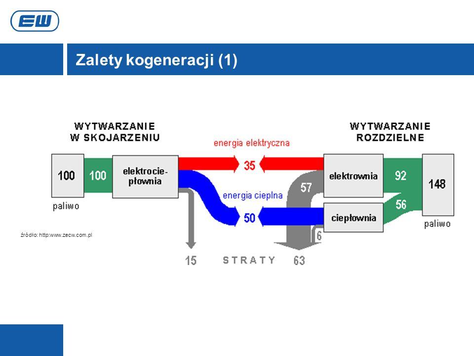 źródło: http:www.zecw.com.pl Zalety kogeneracji (1)