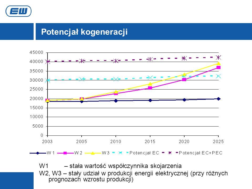 Potencjał kogeneracji W1 – stała wartość współczynnika skojarzenia W2, W3 – stały udział w produkcji energii elektrycznej (przy różnych prognozach wzr