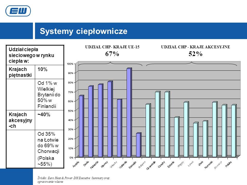 Systemy ciepłownicze UDZIAŁ CHP- KRAJE UE-15 67% UDZIAŁ CHP - KRAJE AKCESYJNE 52% Udział ciepła sieciowego w rynku ciepła w: Krajach piętnastki 10% Od
