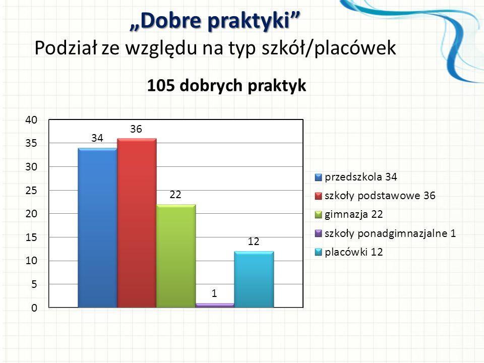 Dobre praktyki Podział ze względu na typ szkół/placówek 105 dobrych praktyk