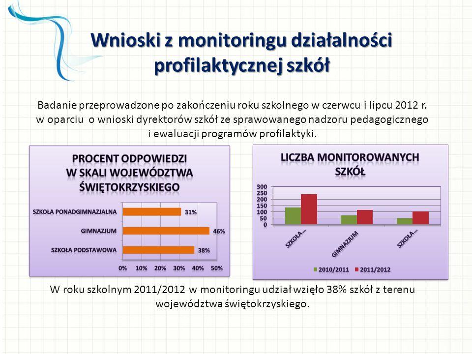 Wnioski z monitoringu działalności profilaktycznej szkół Badanie przeprowadzone po zakończeniu roku szkolnego w czerwcu i lipcu 2012 r. w oparciu o wn