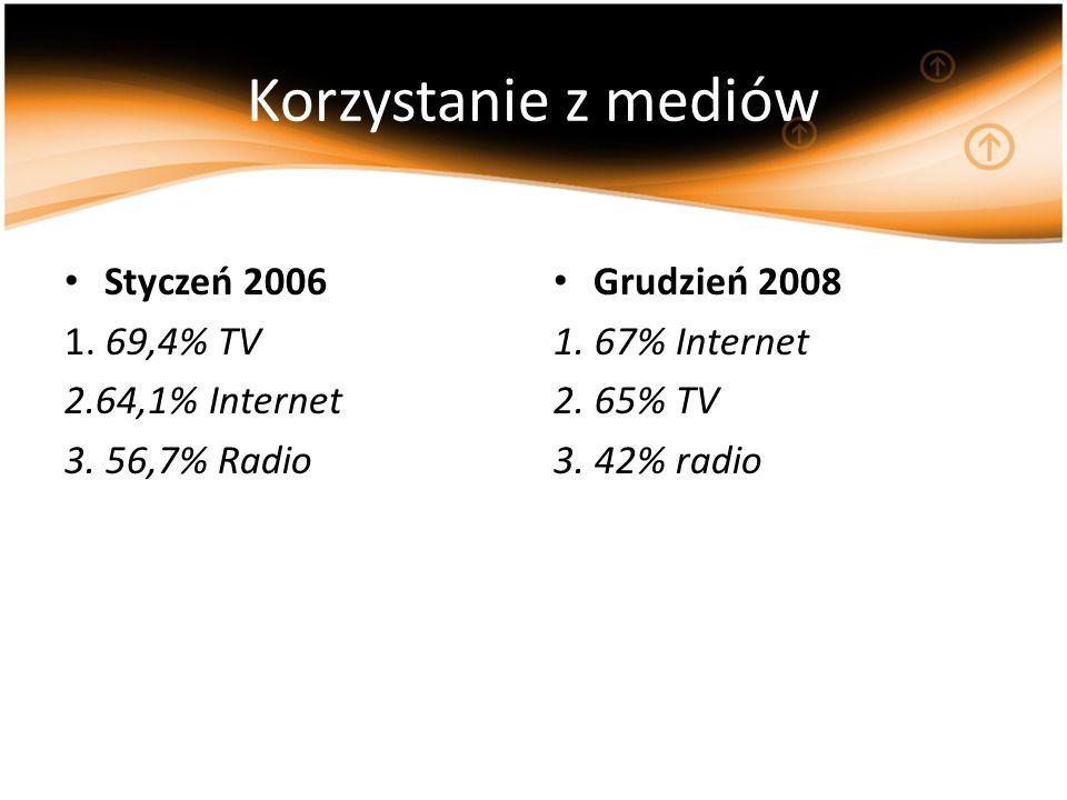 Korzystanie z mediów Styczeń 2006 1. 69,4% TV 2.64,1% Internet 3. 56,7% Radio Grudzień 2008 1. 67% Internet 2. 65% TV 3. 42% radio