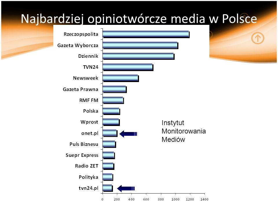 Najbardziej opiniotwórcze media w Polsce Instytut Monitorowania Mediów