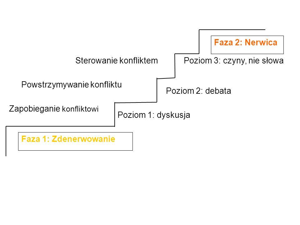 Faza 1: Zdenerwowanie Poziom 1: dyskusja Poziom 2: debata Poziom 3: czyny, nie słowa Faza 2: Nerwica Zapobieganie konfliktowi Powstrzymywanie konflikt