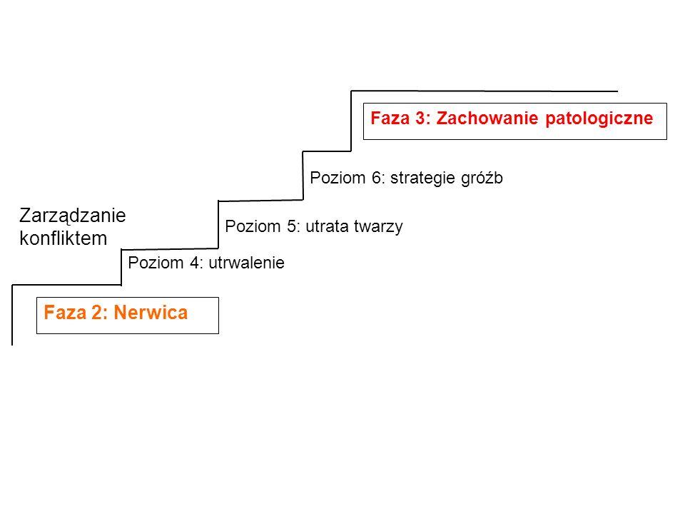 Faza 2: Nerwica Poziom 4: utrwalenie Poziom 5: utrata twarzy Poziom 6: strategie gróźb Faza 3: Zachowanie patologiczne Zarządzanie konfliktem