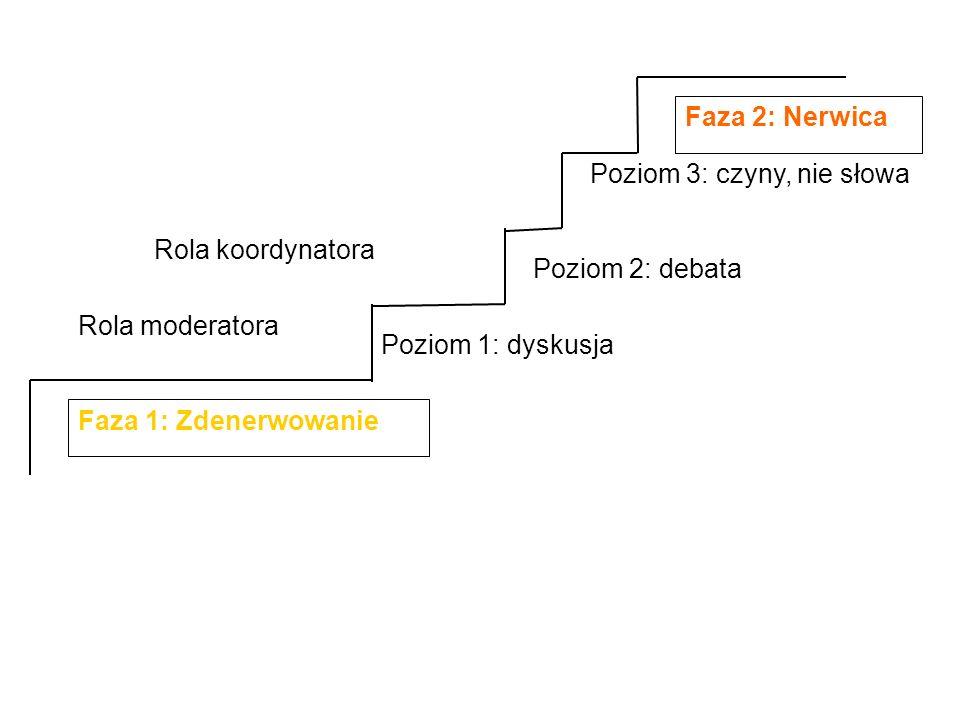Faza 1: Zdenerwowanie Poziom 1: dyskusja Poziom 2: debata Poziom 3: czyny, nie słowa Faza 2: Nerwica Rola moderatora Rola koordynatora
