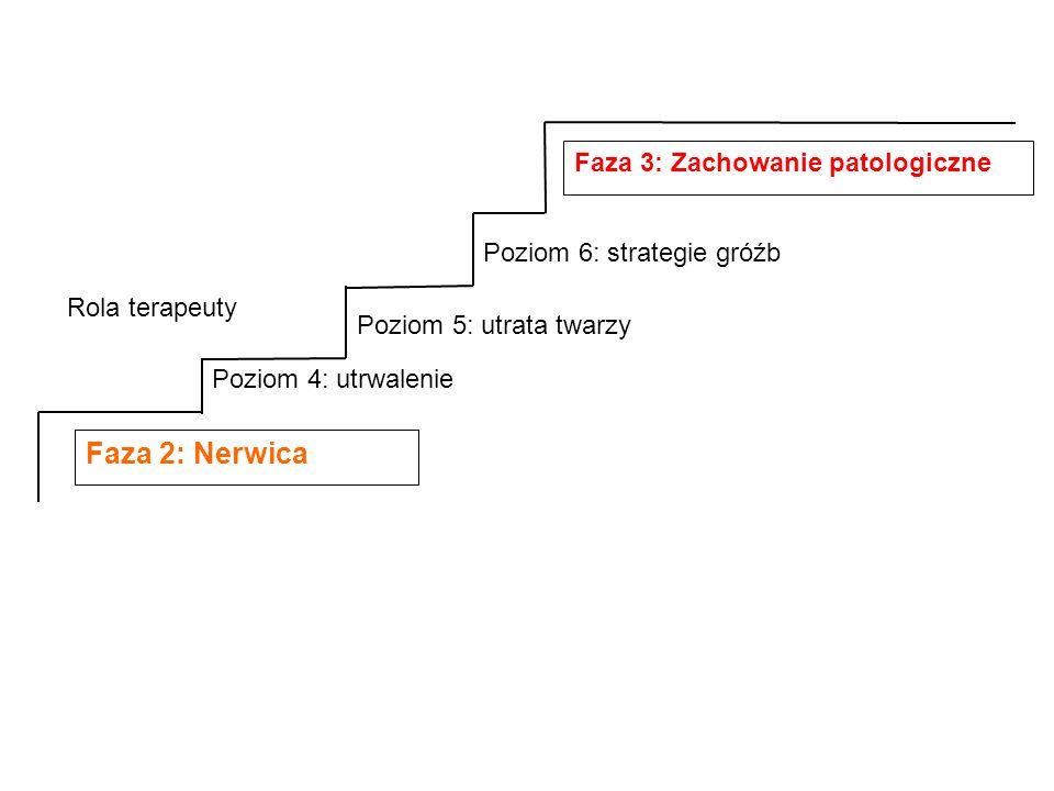 Faza 2: Nerwica Poziom 4: utrwalenie Poziom 5: utrata twarzy Poziom 6: strategie gróźb Faza 3: Zachowanie patologiczne Rola terapeuty