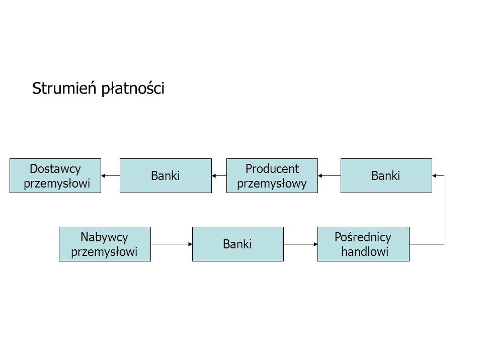 Dostawcy przemysłowi Banki Producent przemysłowy Banki Pośrednicy handlowi Banki Nabywcy przemysłowi Strumień płatności
