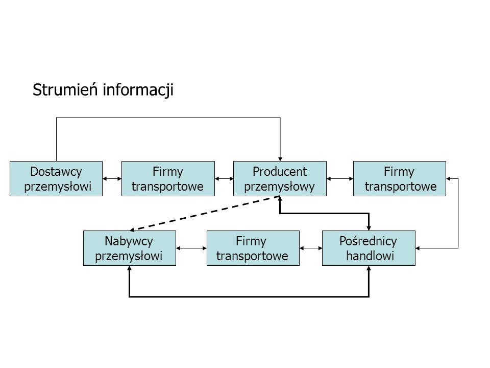 Dostawcy przemysłowi Firmy transportowe Producent przemysłowy Firmy transportowe Pośrednicy handlowi Firmy transportowe Nabywcy przemysłowi Strumień i