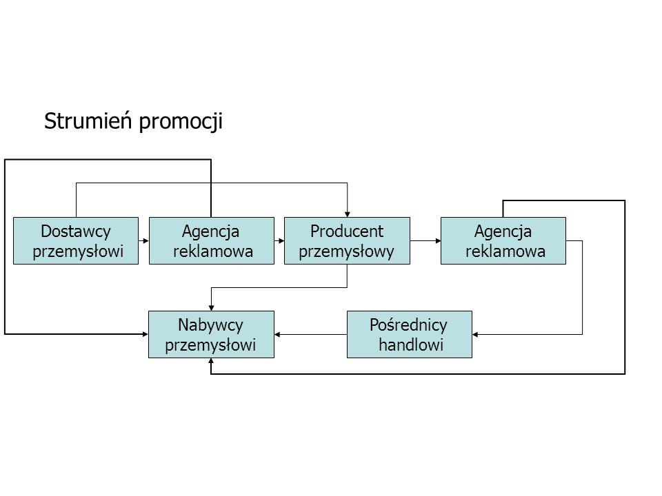 Dostawcy przemysłowi Agencja reklamowa Producent przemysłowy Agencja reklamowa Pośrednicy handlowi Nabywcy przemysłowi Strumień promocji