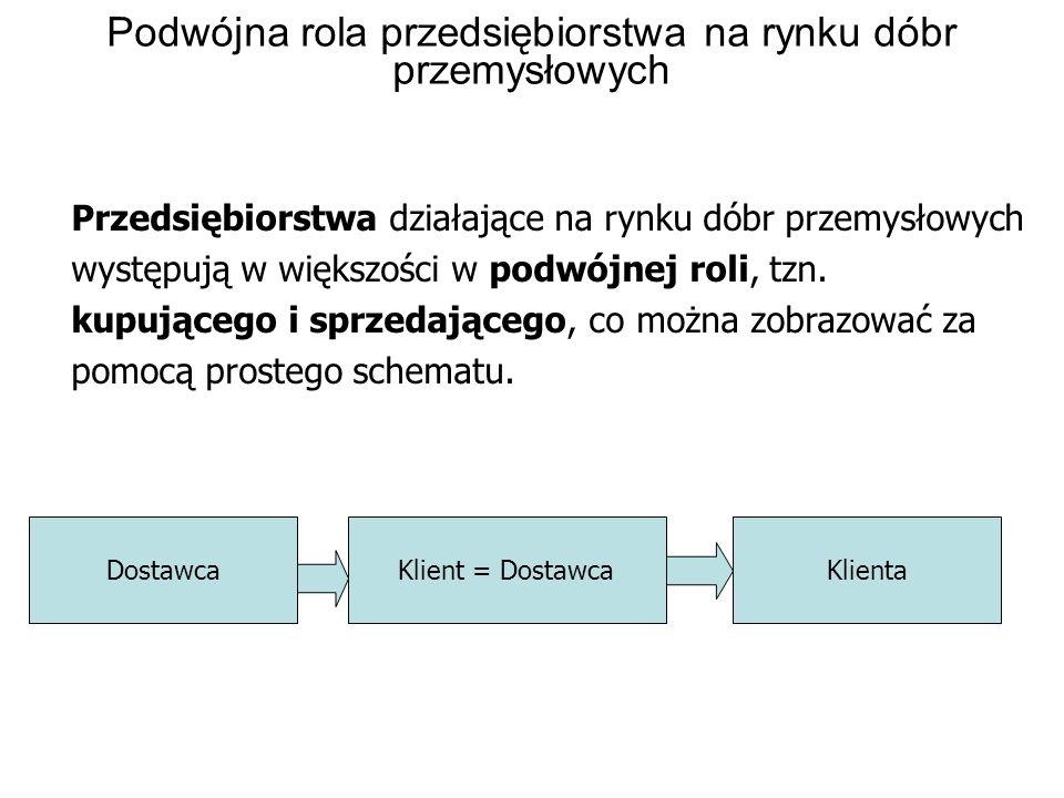 Podwójna rola przedsiębiorstwa na rynku dóbr przemysłowych DostawcaKlient = DostawcaKlienta Przedsiębiorstwa działające na rynku dóbr przemysłowych wy