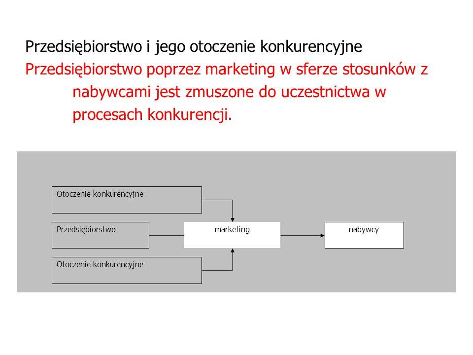 Przedsiębiorstwo i jego otoczenie konkurencyjne Przedsiębiorstwo poprzez marketing w sferze stosunków z nabywcami jest zmuszone do uczestnictwa w proc