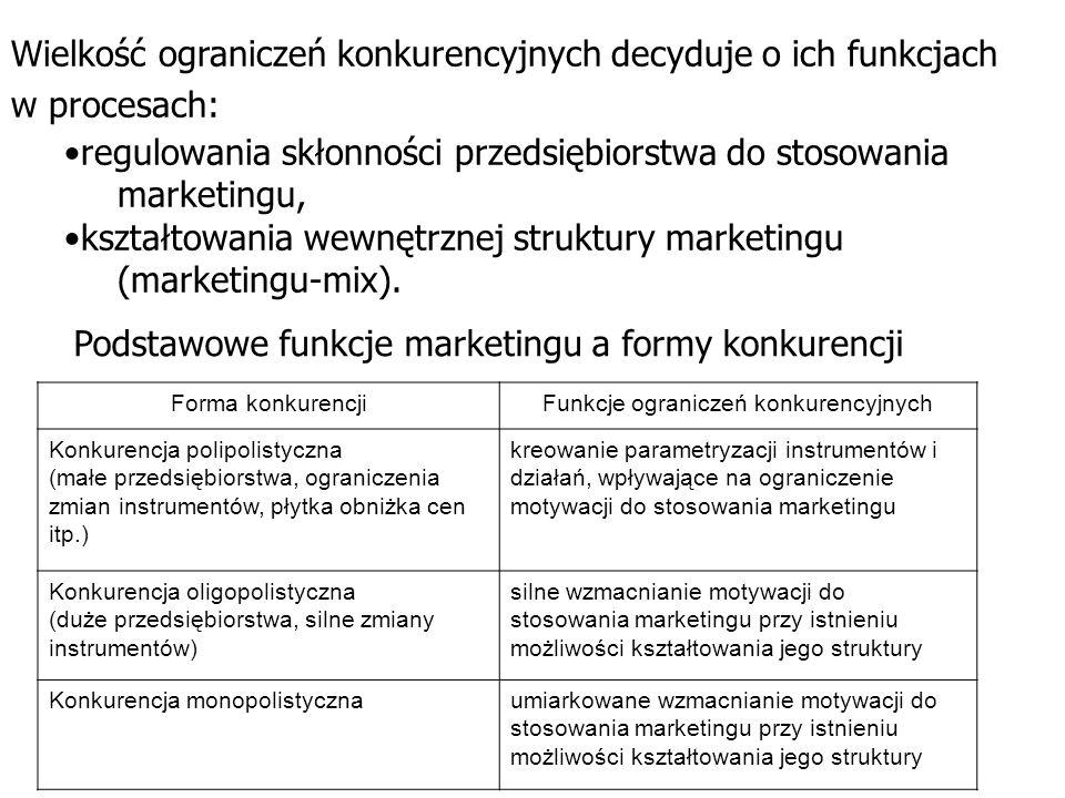 Wielkość ograniczeń konkurencyjnych decyduje o ich funkcjach w procesach: regulowania skłonności przedsiębiorstwa do stosowania marketingu, kształtowa
