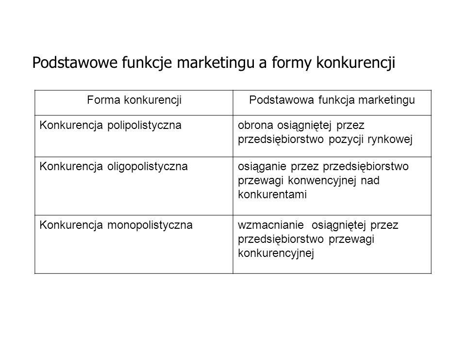 Podstawowe funkcje marketingu a formy konkurencji Forma konkurencjiPodstawowa funkcja marketingu Konkurencja polipolistycznaobrona osiągniętej przez p
