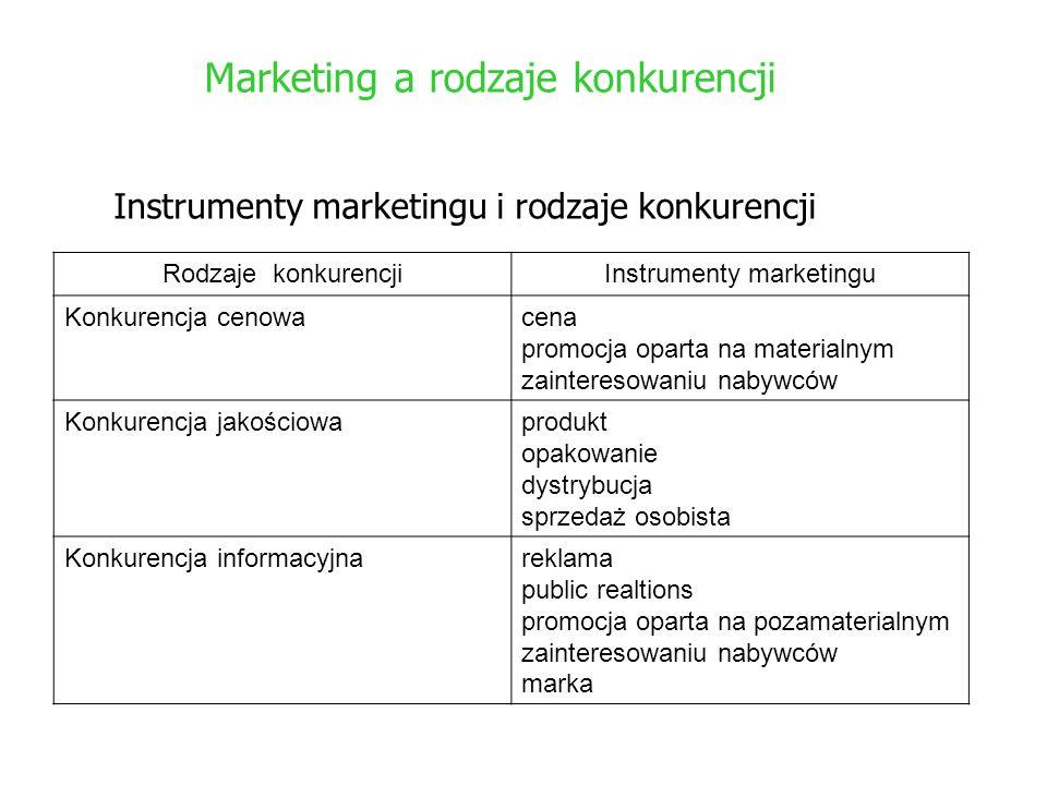 Marketing a rodzaje konkurencji Rodzaje konkurencjiInstrumenty marketingu Konkurencja cenowacena promocja oparta na materialnym zainteresowaniu nabywc
